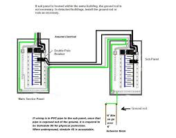 wiring diagram for 100 amp sub panel the wiring diagram sub panel wiring diagrams electrical wiring wiring diagram