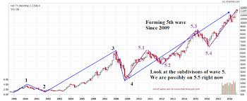 Nifty Charts And Patterns Technical And Fundamental Research Update On Nifty
