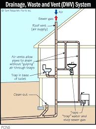 bathtub pipes bathtub p trap diagram small images of bathroom sink drain diagram diagrams types preeminent
