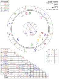 Joseph Bonaparte Astrology Chart