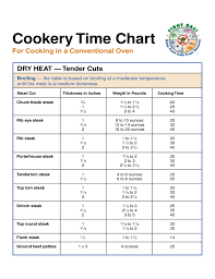 Steak Cooking Chart Steak Cook Time Chart Free Download