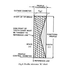K Chart Gear Inspection How To Measure Gear Start Of Tip Relief Diameter Gear