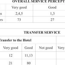 Sample Hotel Guest Incident Report Form Ugyud Kaptanband Co