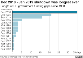 Government Shutdown History Chart Us Border Security Deal Reached To Avert New Shutdown Bbc News