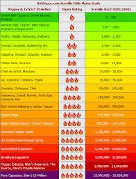 Pepper Level Chart Ghost Pepper Btu Chart Www Bedowntowndaytona Com