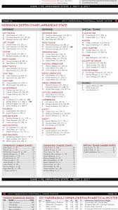 Nebraska Football Arkansas State Depth Chart Corn Nation