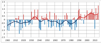 Climate in Norway 2100