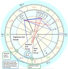 Picasso Natal Chart Astrology And Numerology Study