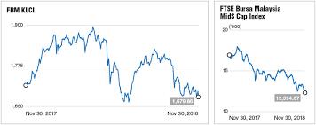 Malaysia Stock Market Chart Bears Seen To Roll Into 2019 The Edge Markets