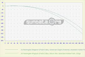 44 Rem Mag Ballistics Chart 44 Remington Magnum Pistol Data Ballistics Gundata Org