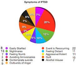 Ptsd Chart Research Paper Kristen Maxwell