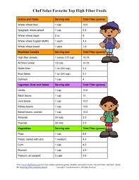 High Fiber Fruits And Vegetables Chart Soluble Fiber Foods Chart Pdf Www Bedowntowndaytona Com