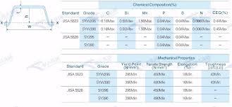 Sy295 Sy390 Steel Type Iii 3 Iiia 3a Sheet Pile View Type Iii Sheet Pile Zhan Zhi Product Details From Tianjin Zhanzhi Steel Co Ltd On