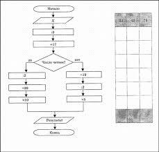 Контрольная работа по разделу Алгоритмы и исполнители Студопедия Блок С