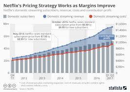Netflix Subscribers Chart Chart Netflixs Pricing Strategy Works As Margins Improve