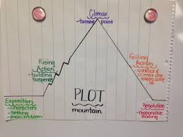 Plot Elements Chart Anessa Mize Youngs Grove Elementary School