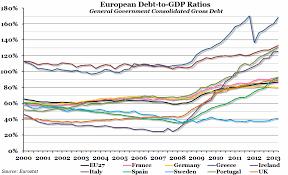 Chart Of The Week Week 43 2013 European Debt To Gdp