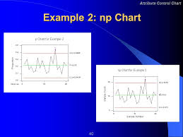 Attribute Control Charts 2 Attribute Control Chart Learning