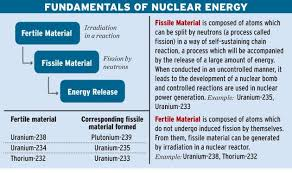 my thoughts எனது எண்ணங்கள் nuclear power is  nuclear power is our gateway to a prosperous future a p j abdul kalam srijan pal singh