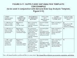 Gap Analysis Template Software Document – Deepwaters.info