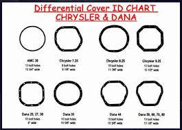Dana Differential Identification Chart Rebuilt Dana Differentials Rebuilt Dana Truck Differential