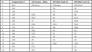 Coolant Temp Sensor Resistance Chart How Does Your Temperature Gauge Compare Found Out Here