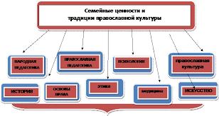 Семейные ценности и традиции русской православной культуры АНО  image003