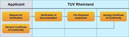 Icigi Program Certificate Of Conformity Iraq Tuv Rheinland