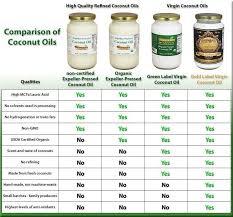 Coconut Oils Comparison Chart Coconut Oil Organic