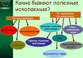 Нерудные полезные ископаемые Украины полезные ископаемые Украины