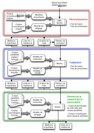 1 Représentation De Larchitecture Globale Du Système De Traduction