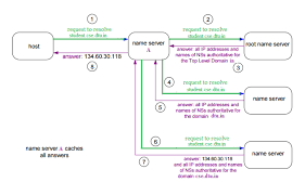 Domain Name Server Dns In Application Layer Geeksforgeeks