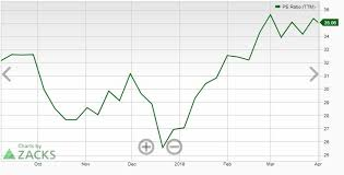 Alibaba Stock Chart Is It Finally Time To Say Goodbye To Alibaba Stock