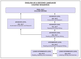 courses jefferson m tiangco esl course sequence