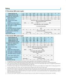 Fr Rating Chart Fr D700 Inverter Drives Servo Motion