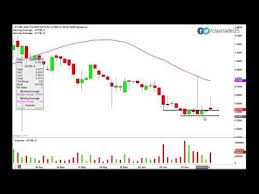 Abattis Bioceuticals Corp Attbf Stock Chart Technical