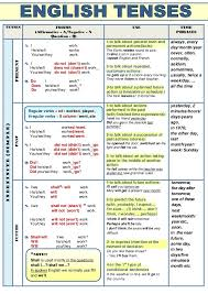 English Grammar Tense Chart Verb Tenses Table