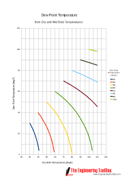 dew point chart dry bulb bulb and dew point temperatures