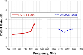 Wimax Frequency Band Chart Figure 9 From An Integrated Dual Band Pifa For Dvb T And