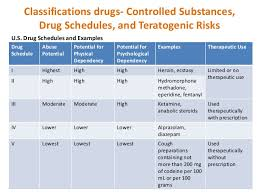 Drug Classification Chart Beauteous Drug Schedule Chart Denmarimpulsarco
