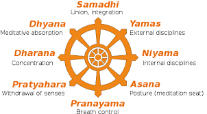 8 Limbs Of Yoga Chart Ashtanga Eight Limbs Of Yoga Wikipedia