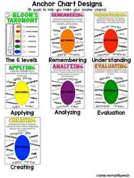Anchor Chart Toolkit For Blooms Taxonomy Revised Version