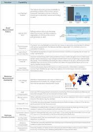 Temperature Maintenance Chart Control Engineering Temperature Diagnostics Help Prevent