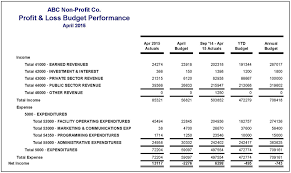 Profit And Loss Statement How To Read Financial Statements Part 2 Complex Profit