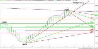 Gold Price Futures Technical Analysis January 18 2018