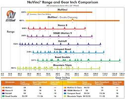 Bike Gear Comparison All About Bike Ideas