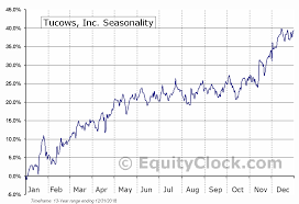 Tc Chart Tucows Inc Tse Tc To Seasonal Chart Equity Clock