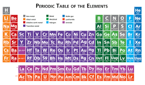 ged science the periodic table