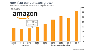 Amzn Stock Quote Best Here Are Numbers Amazon Doesn't Want You To See MarketWatch