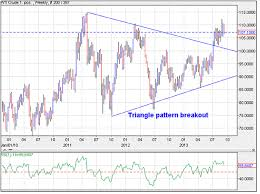 Mcx Charts With Technical Indicators Elliott Wave India Taking Technical Analysis To Next Level